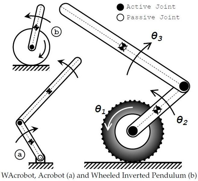 Wheeled Acrobot (WAcrobot)